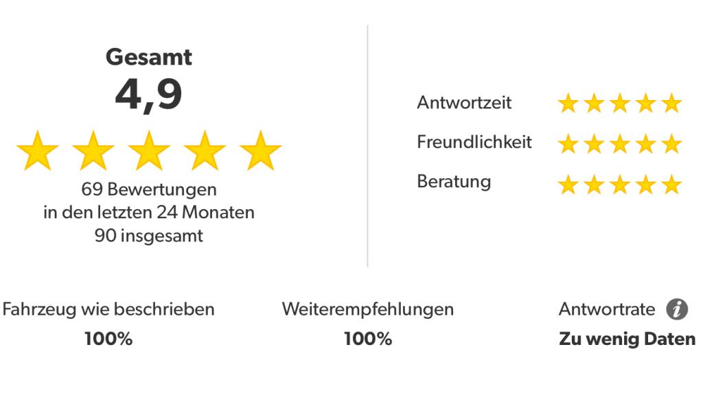 LegendenWerk Bewertungen mobile.de 5 Sterne *
